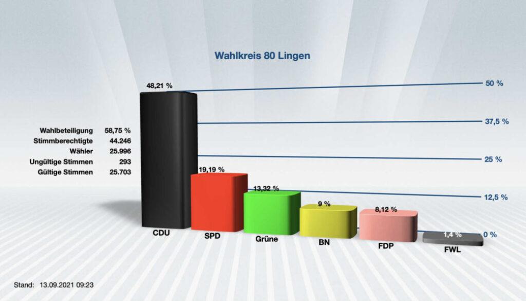 Wahl Stadtrat Lingen Anteile