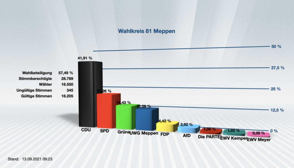 Wahl Stadtrat Meppen Anteile