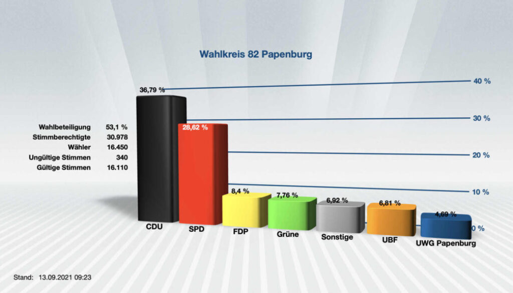 Wahl Stadtrat Papenburg Anteile